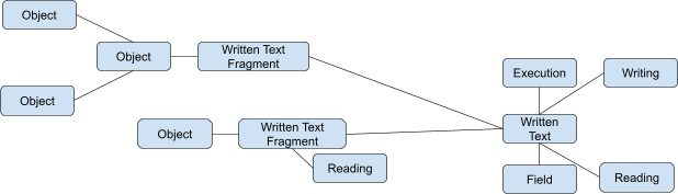 Object  Object  Written Text Fragment  Execution  Writing  Object  Written Text  Object  Written Text Fragment  Reading  Reading  Field