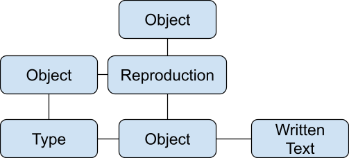 Object   Object   Reproduction  Type  Object  Written Text