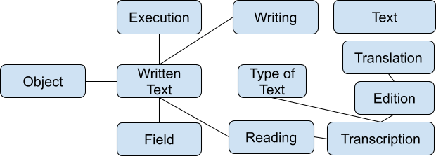 Text  Execution  Writing  Translation  Object  Written Text  Type of Text  Edition  Reading  Transcription  Field