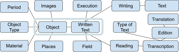Text  Images  Execution  Writing  Period  Translation  Object Type  Object  Written Text  Type of Text  Edition  Material  Reading  Transcription  Places  Field