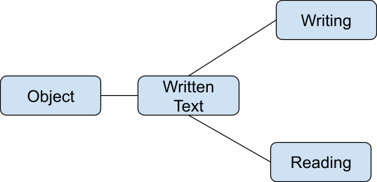 Writing  Object  Written Text  Reading