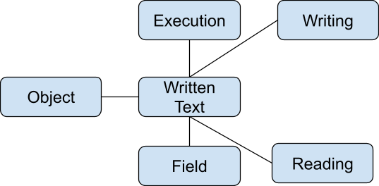 Execution  Writing  Object  Written Text  Reading  Field